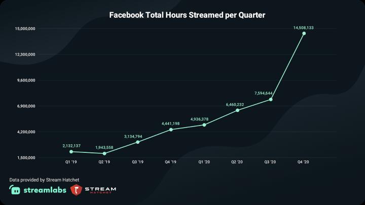 Facebook Total Hours Streamed per Quarter