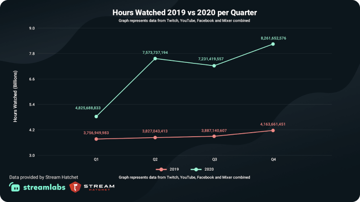 Hours Watched 2019 vs 2020 per Quarter - Graph represents data from Twitch, Youtube, Facebook and Mixer combined