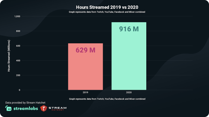 Hours Streamed 2019 vs 2020 - Graph represents data from Twitch, Youtube, Facebook and Mixer combined