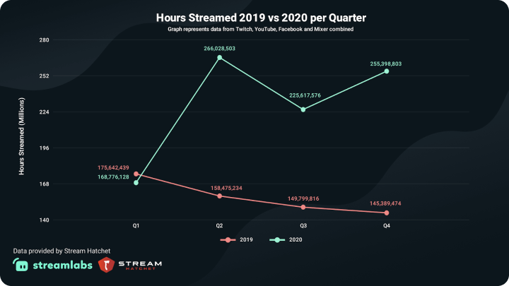 Hours Streamed 2019 vs 2020 per Quarter - Graph represents data from Twitch, Youtube, Facebook and Mixer combined