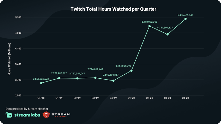 Twitch Total Hours Watched per Quarter