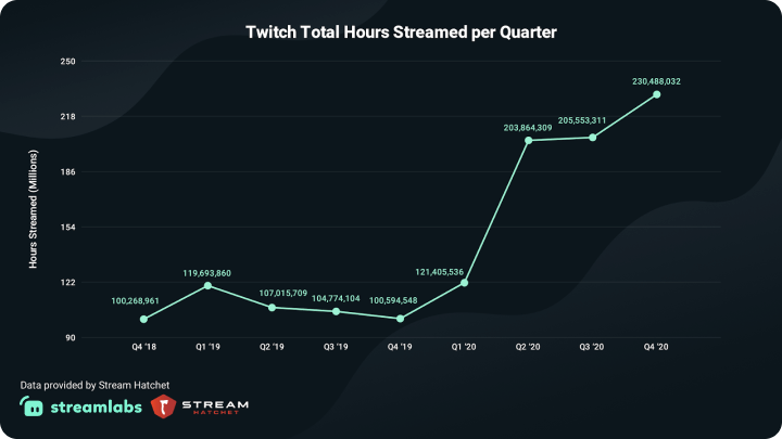 Twitch Total Hours Streamed per Quarter