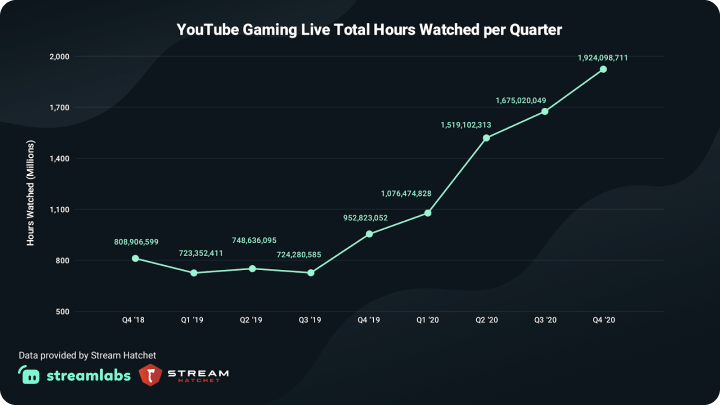 YouTube Gaming Live Hours Watched per Quarter