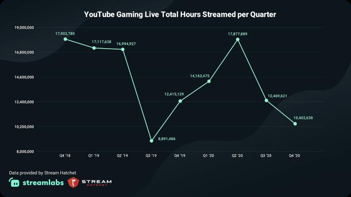YouTube Gaming Live Hours Streamed per Quarter