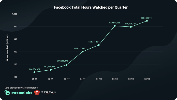 Facebook Total Hours Watched per Quarter