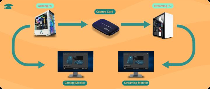 Dual PC Streaming Setup